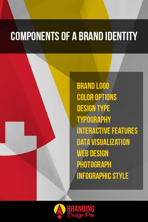 Components of Brand Identity